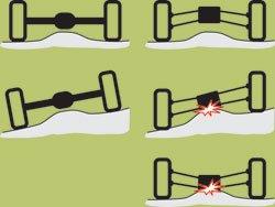 Зависимая и независимая подвеска: особенности и отличия