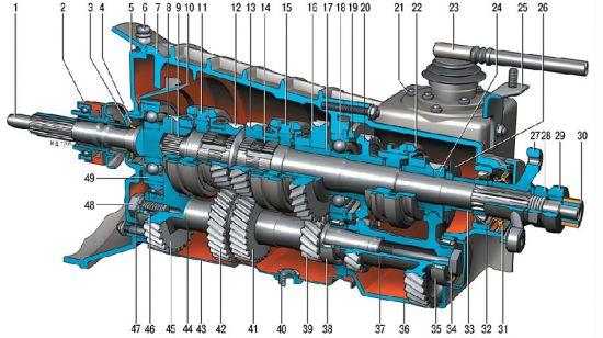 Особенности конструкции коробки передач Chevrolet Niva