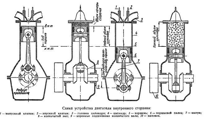 Схема бензинового двигателя автомобиля