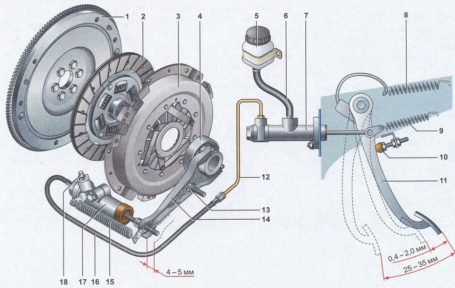 Трансмиссия автомобиля ваз 2107 сцепление автомобиля ваз 2107   описание конструкции сцепления
