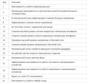 Коды ошибок ваз 2114 инжектор
